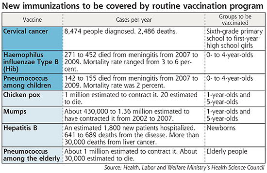 Expanded Routine Vaccination Schedule For Children In