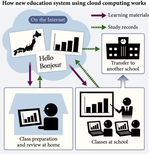 How new education system using cloud computing works